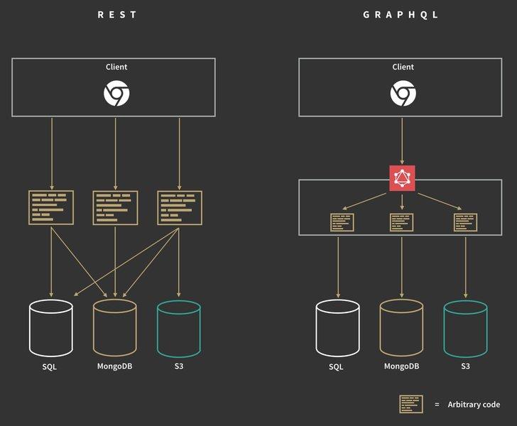 Overstappen op GraphQL of niet?
