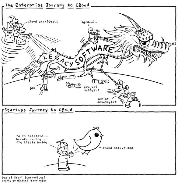 The enterprise journey to cloud